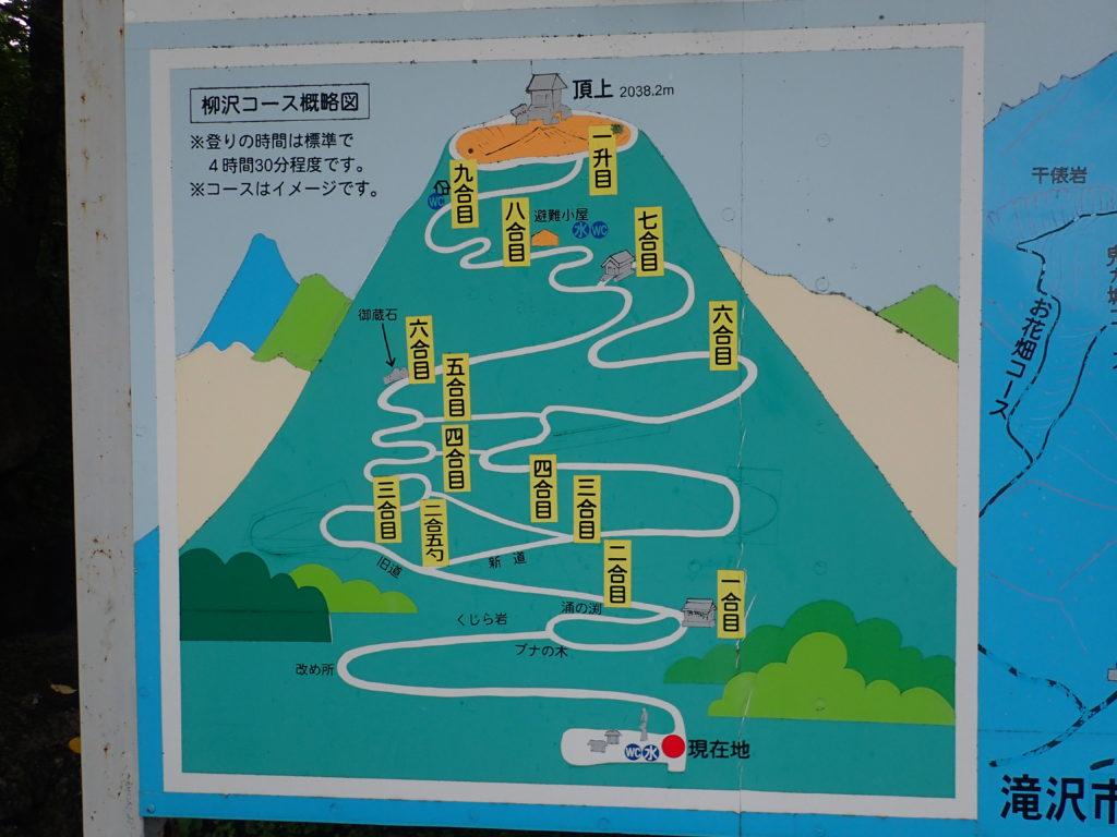 岩手山馬返しルート(柳沢コース)の概略図