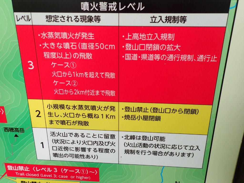 焼岳登山口(中の湯)にある噴火警戒レベルについての看板